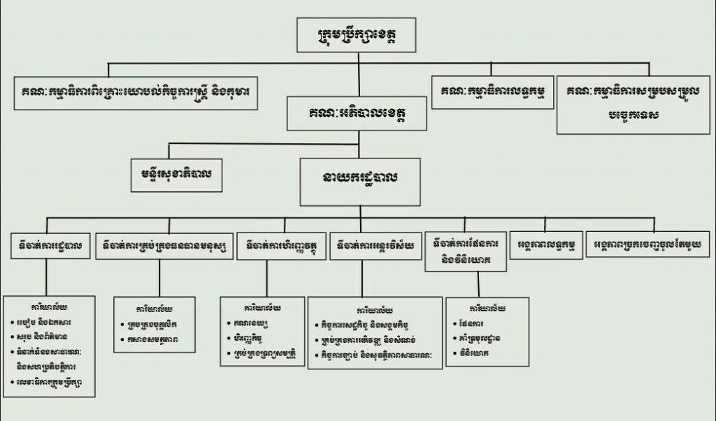 Structure of Kratie Governor
